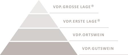 Pyramid-Photo VDP
